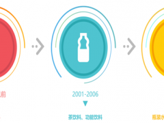2017年中国饮料行业发展概况分析