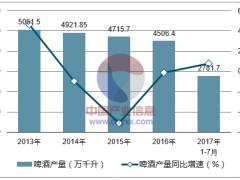2017年中国啤酒产量及进出口分析