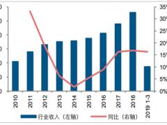2019年中国食品饮料行业发展概况、收入增速情况及行业利润增速情况分析