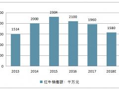中国功能饮料市场发展空间:预测到2022年我国功能饮料零售额将达到680亿元